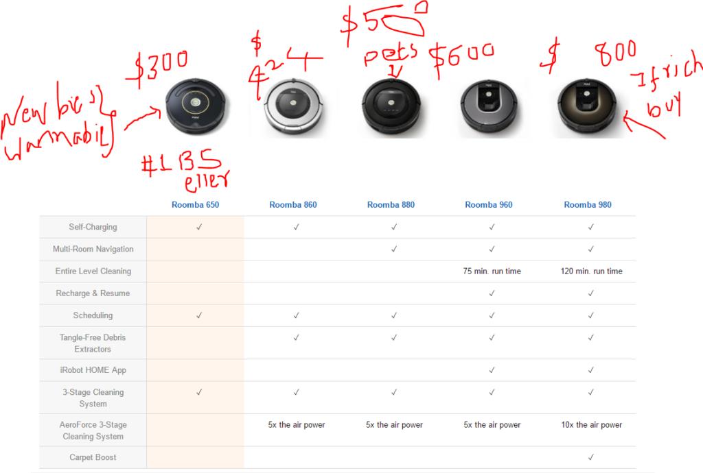 Roomba Versions Comparison chart